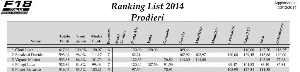 Ranking-List-F18-2014-Prodieri-Rev1-1