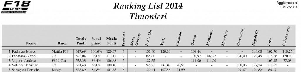 Ranking-List-F18-2014-Timonieri-Rev1-1