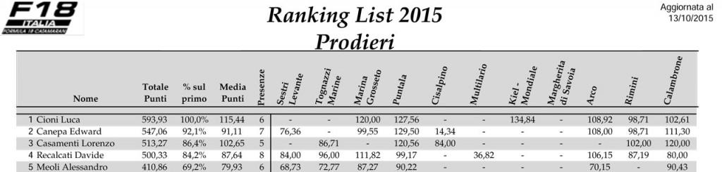 Ranking-List-F18-2015-Prod-1