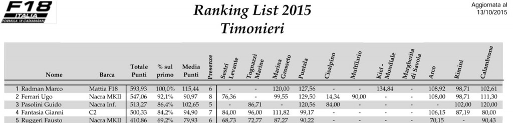 Ranking-List-F18-2015-Tim-1
