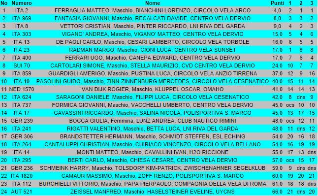 classifica-arco-2014-day-1