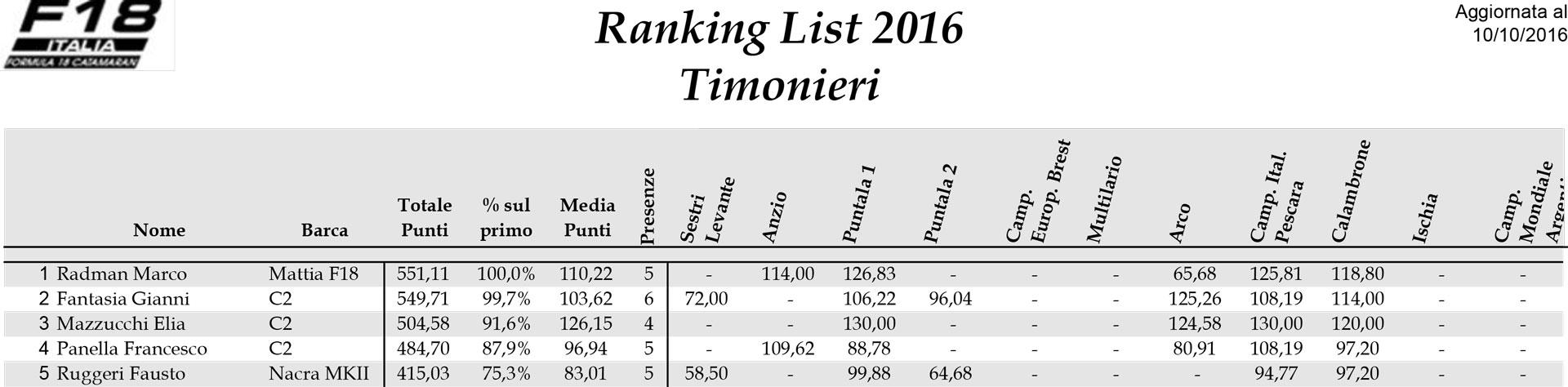 ranking-list-f18-2016-timonieri